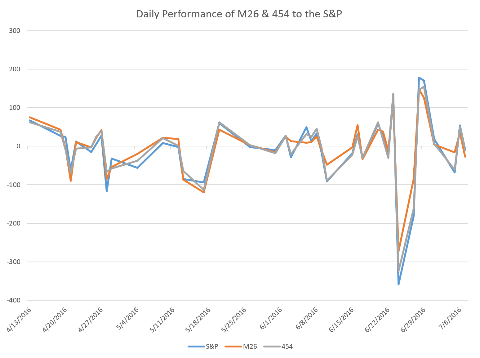 Daily % change in M26, 454, and the S&P
