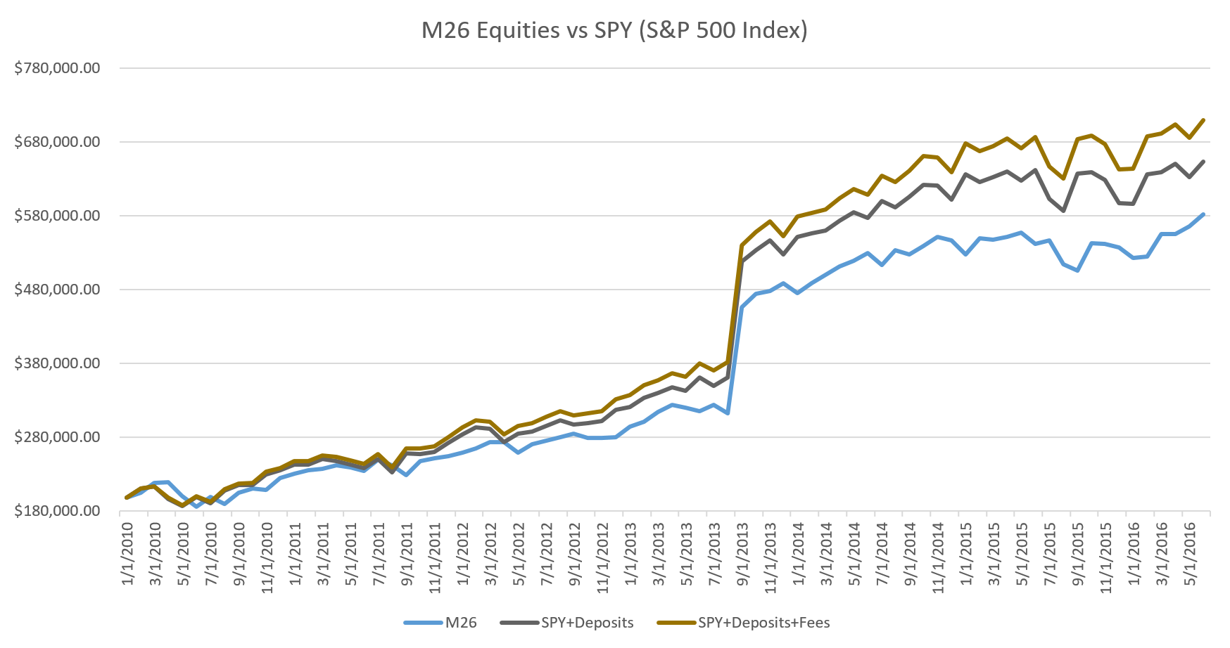 M26 performance vs SPY and SPY with advisor fees over 6.5 years